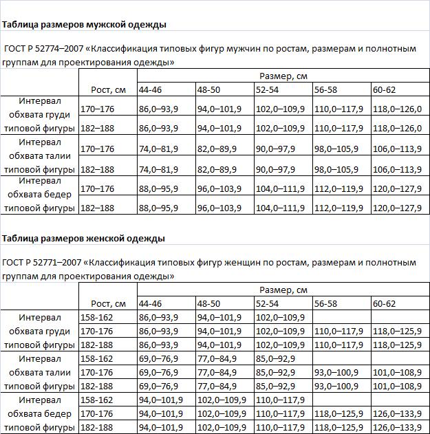 9cb43d26593 Таблица размеров по ГОСТ - Норд-Спецодежда